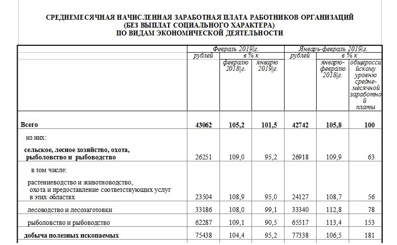 средняя-зарплата-в-2019